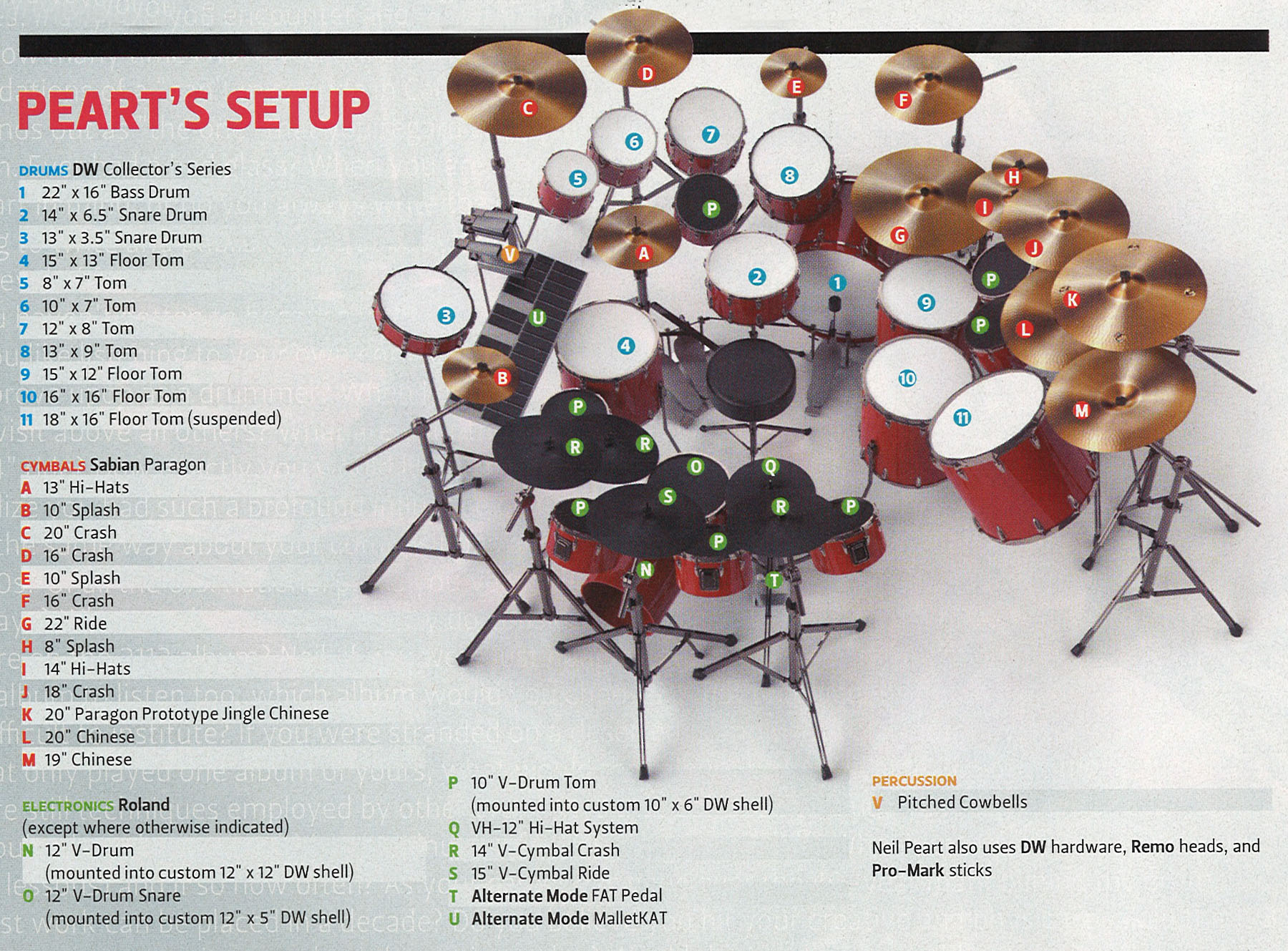 Thus Spoke Neil - Drum! Magazine - June 2009